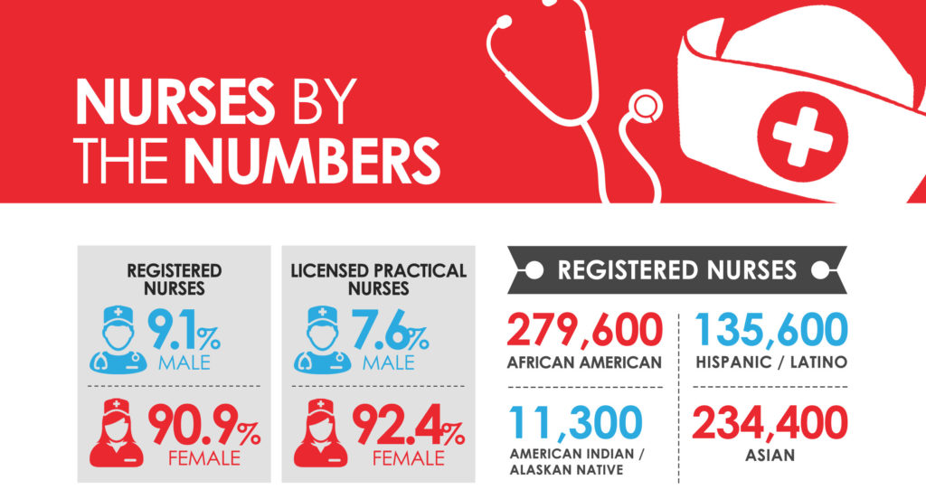 The Nursing Quotes and Statistics You Need to Know